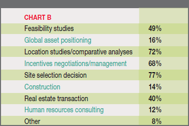 Chart B - Primary Services Required by their Clients: