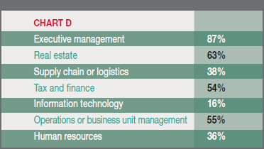 Chart D - Departments of Clients' Organizations that Are Significantly Involved in the Site Selection Process: