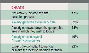 Chart E - Clients Who Ask Consultants to Perform a Location Search Have: