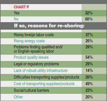 Chart P - Clients Expect to Relocate a Foreign Facility Back to the U.S.: