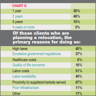 hart Q - Most Clients that Expect to Relocate Facilities Plan to do so Within: