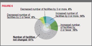 Figure 5 - Change in the number of facilities during the