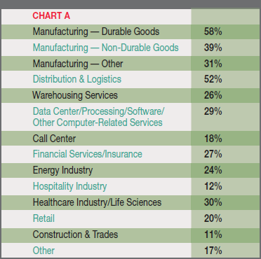 Chart A - Percentage of Respondents